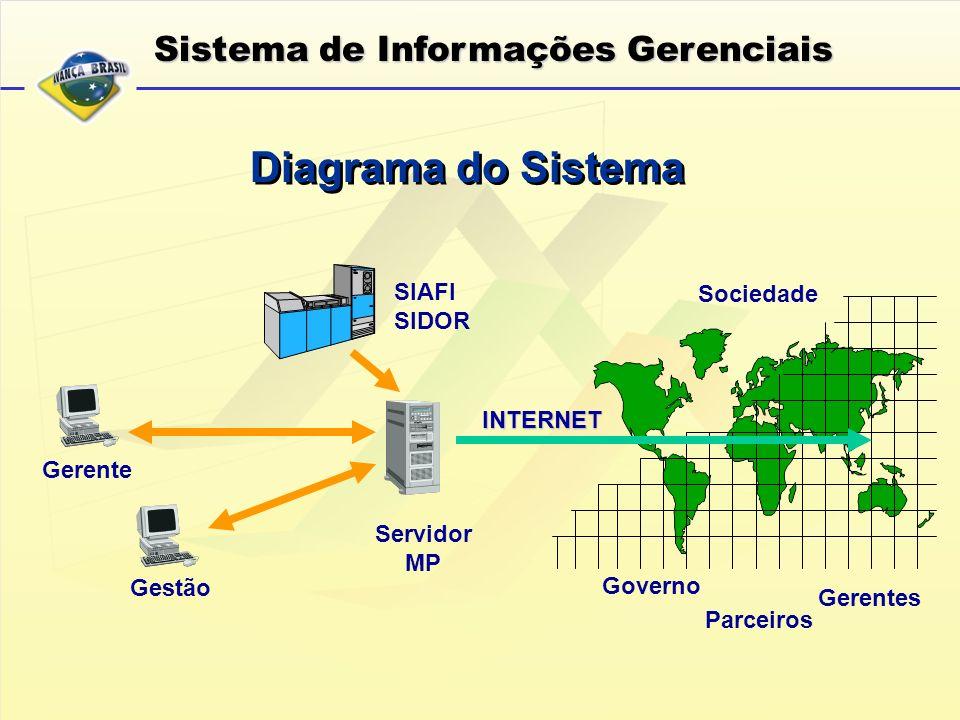 Diagrama do Sistema Sistema de Informações Gerenciais SIAFI Sociedade