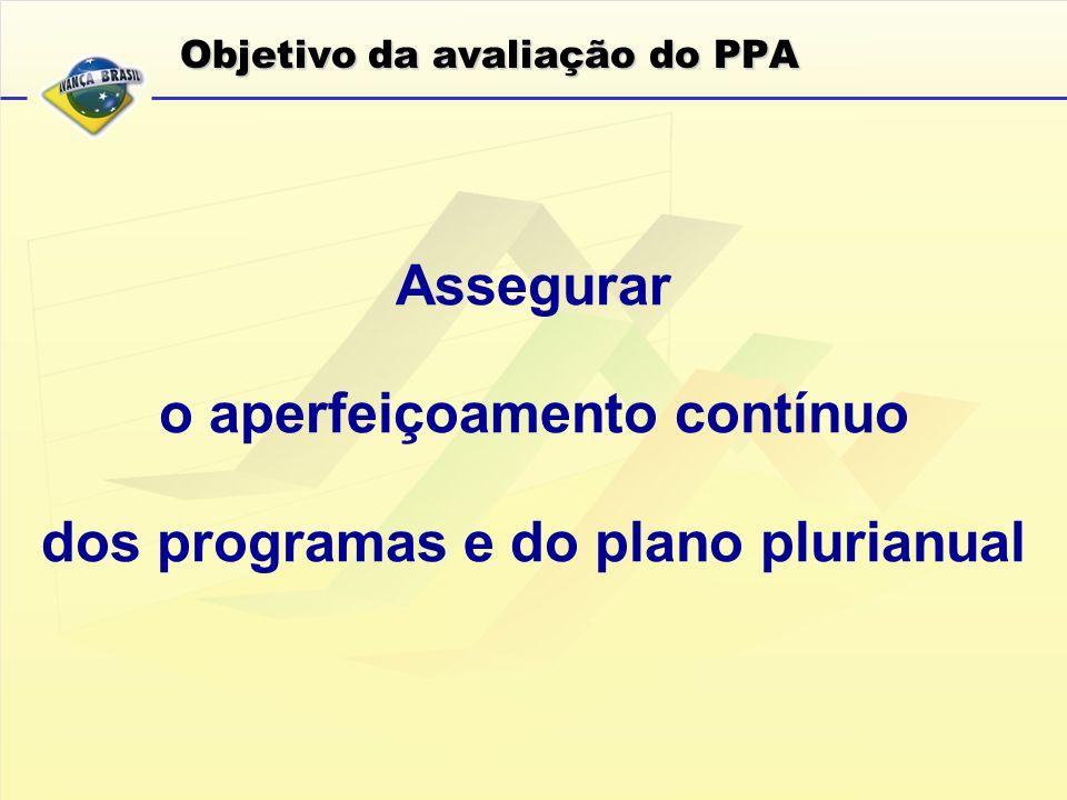 Objetivo da avaliação do PPA