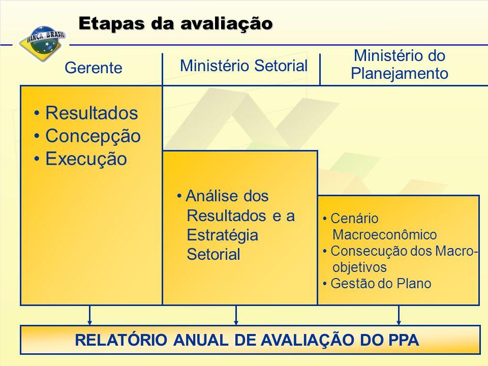 RELATÓRIO ANUAL DE AVALIAÇÃO DO PPA