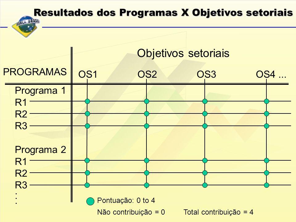 Resultados dos Programas X Objetivos setoriais