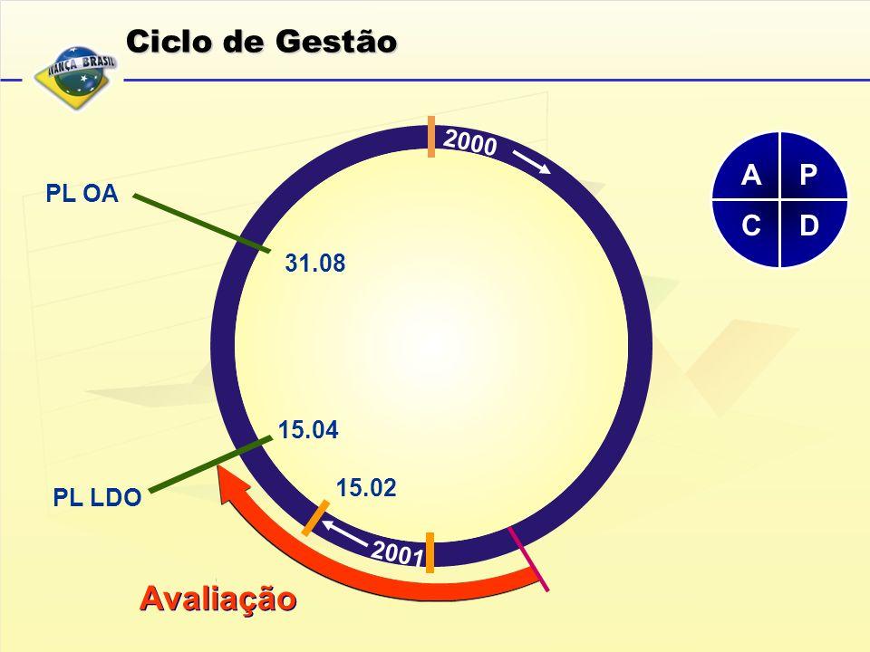 Avaliação Ciclo de Gestão A P C D 2000 PL OA 31.08 15.04 15.02 PL LDO