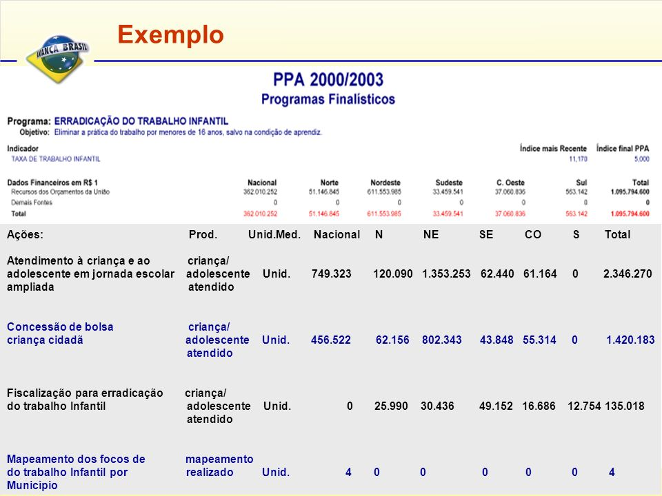 Exemplo Ações: Prod. Unid.Med. Nacional N NE SE CO S Total
