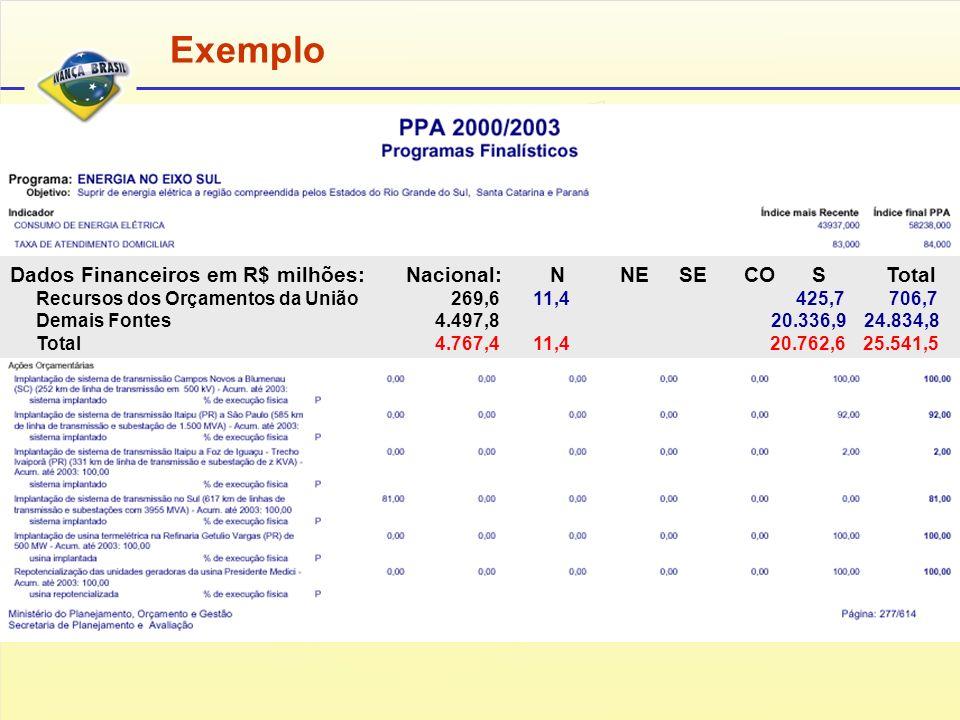 Exemplo Dados Financeiros em R$ milhões: Nacional: N NE SE CO S Total