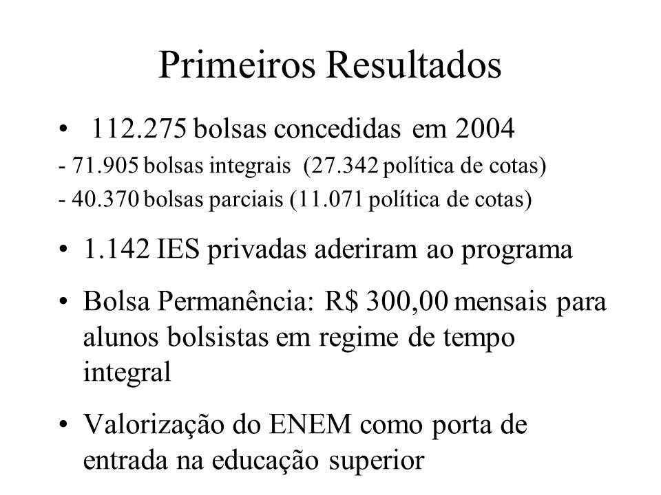 Primeiros Resultados 112.275 bolsas concedidas em 2004