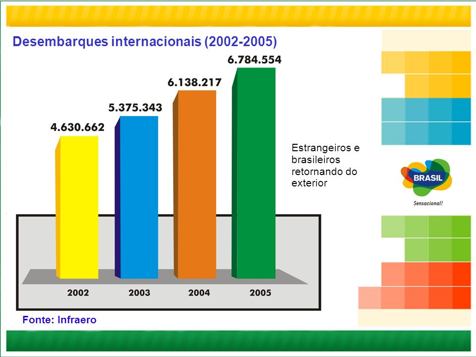 Desembarques internacionais (2002-2005)