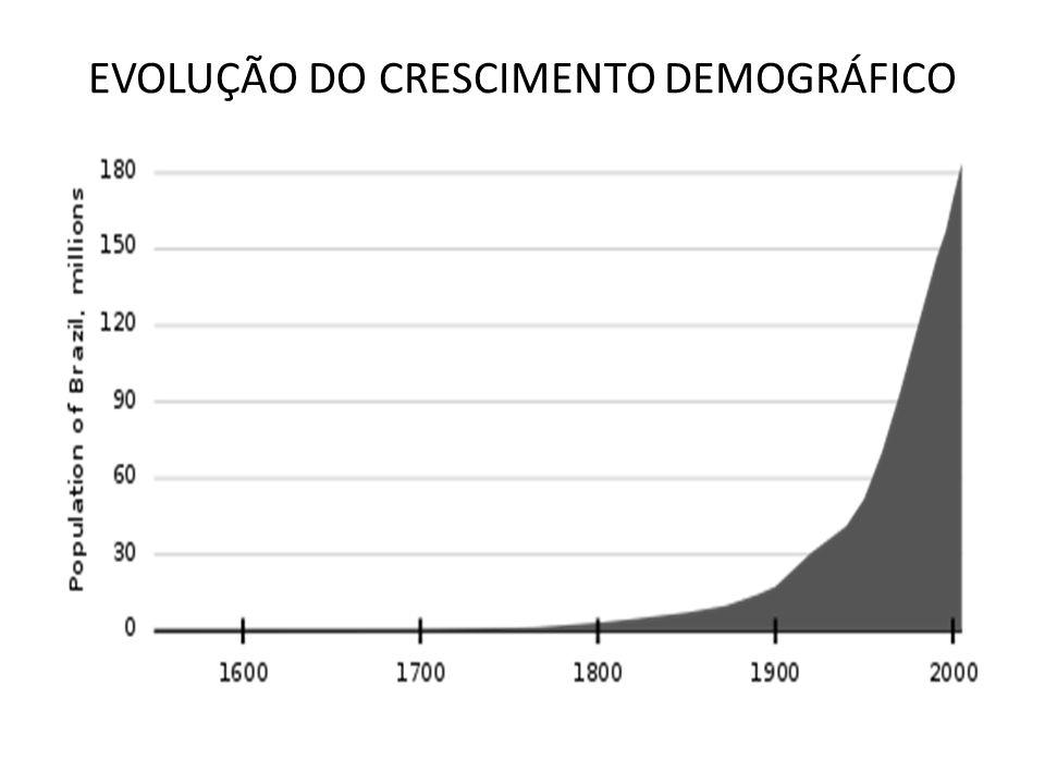EVOLUÇÃO DO CRESCIMENTO DEMOGRÁFICO