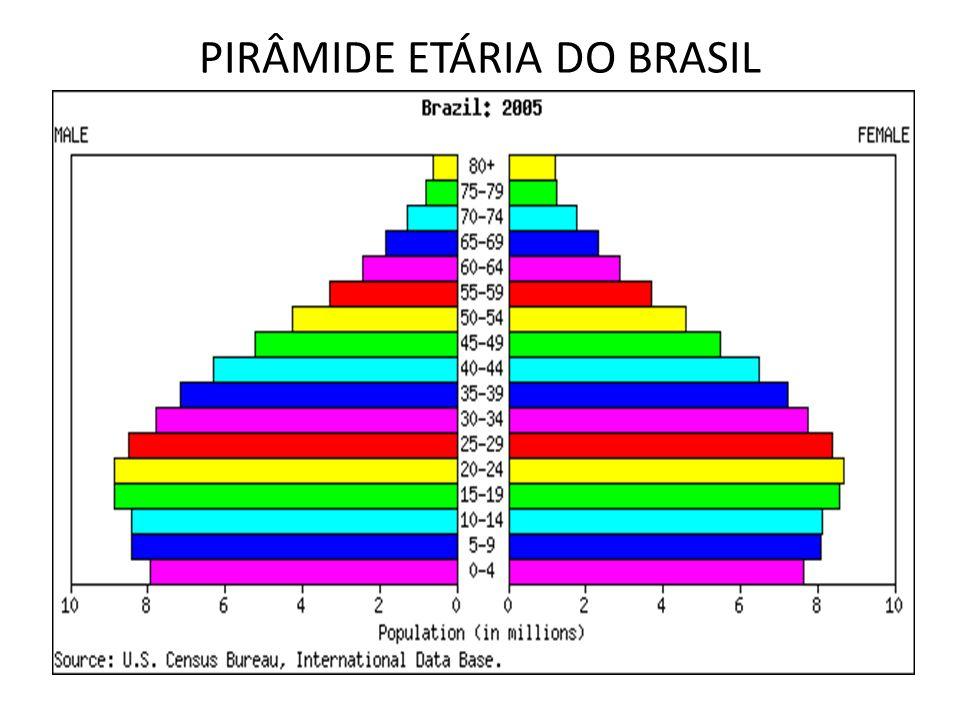 PIRÂMIDE ETÁRIA DO BRASIL