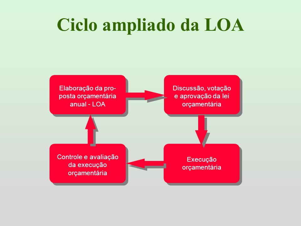 Ciclo ampliado da LOA Elaboração da pro- posta orçamentária