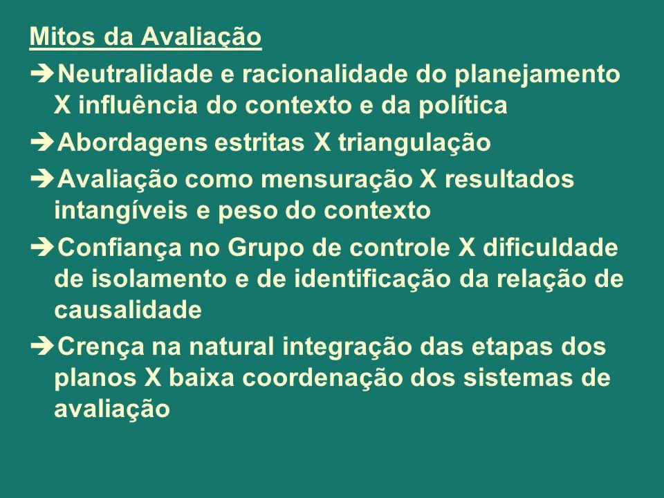 Mitos da AvaliaçãoNeutralidade e racionalidade do planejamento X influência do contexto e da política.