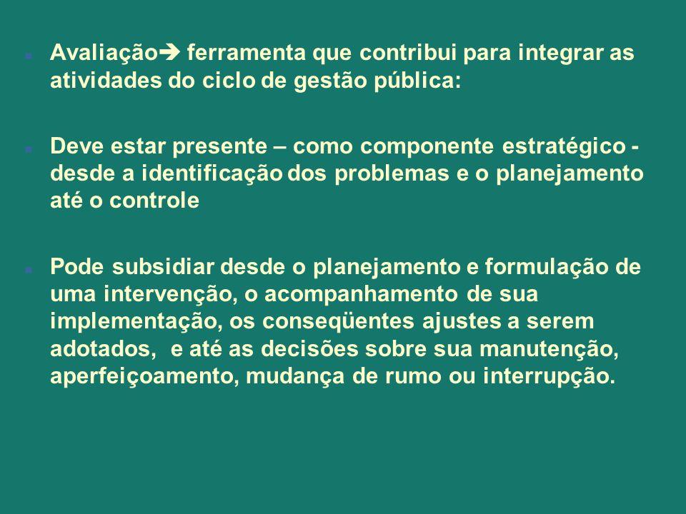 Avaliação ferramenta que contribui para integrar as atividades do ciclo de gestão pública: