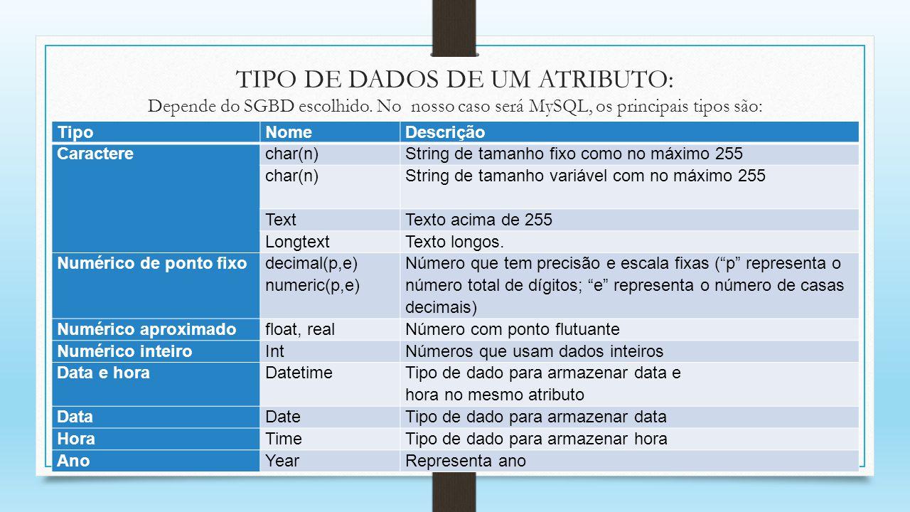 TIPO DE DADOS DE UM ATRIBUTO: Depende do SGBD escolhido