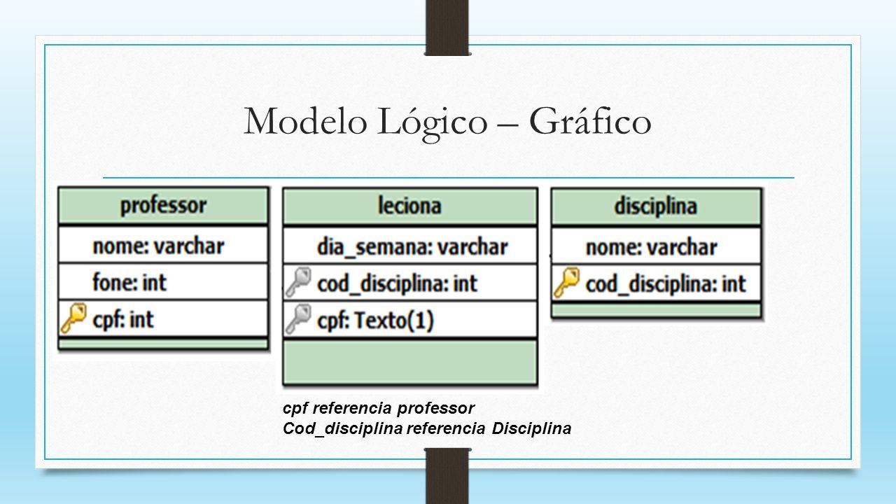 Modelo Lógico – Gráfico