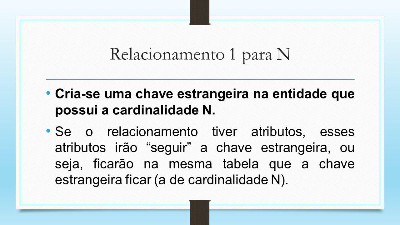 Relacionamento 1 para N Cria-se uma chave estrangeira na entidade que possui a cardinalidade N.
