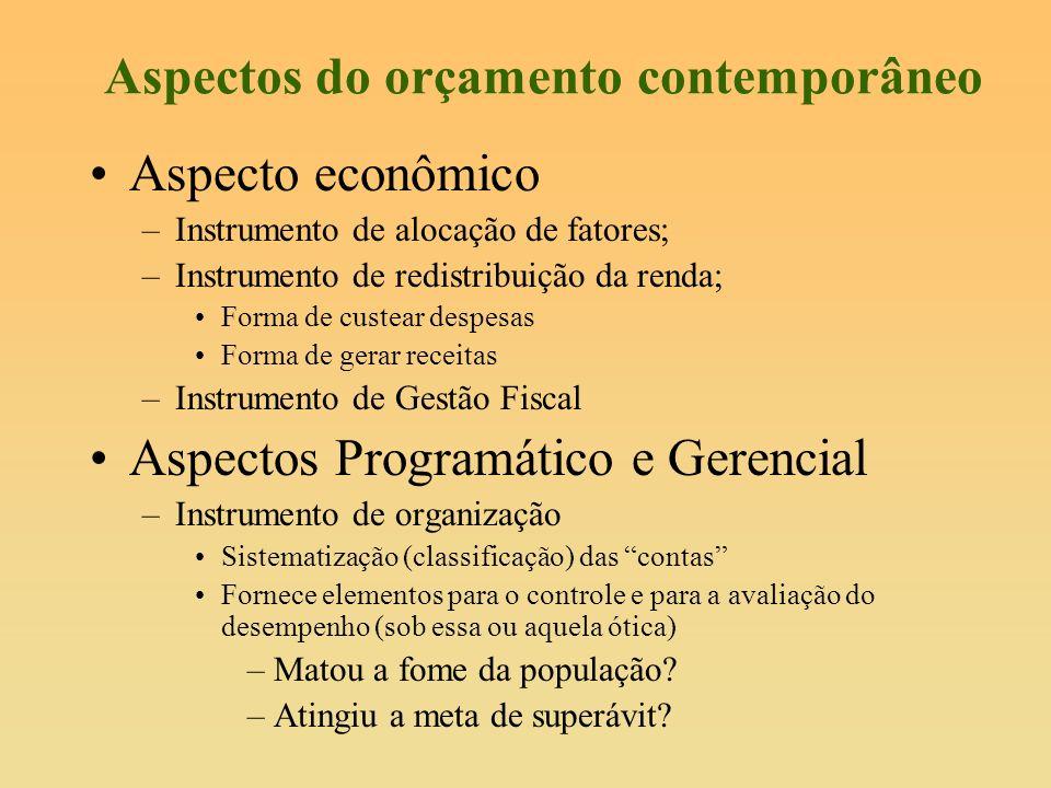 Aspectos do orçamento contemporâneo