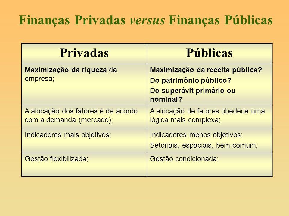 Finanças Privadas versus Finanças Públicas
