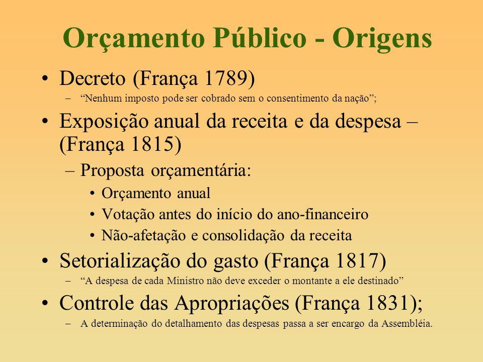 Orçamento Público - Origens