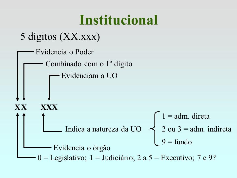 Institucional 5 dígitos (XX.xxx) Evidencia o Poder