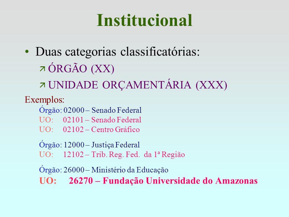 Institucional Duas categorias classificatórias: ÓRGÃO (XX)