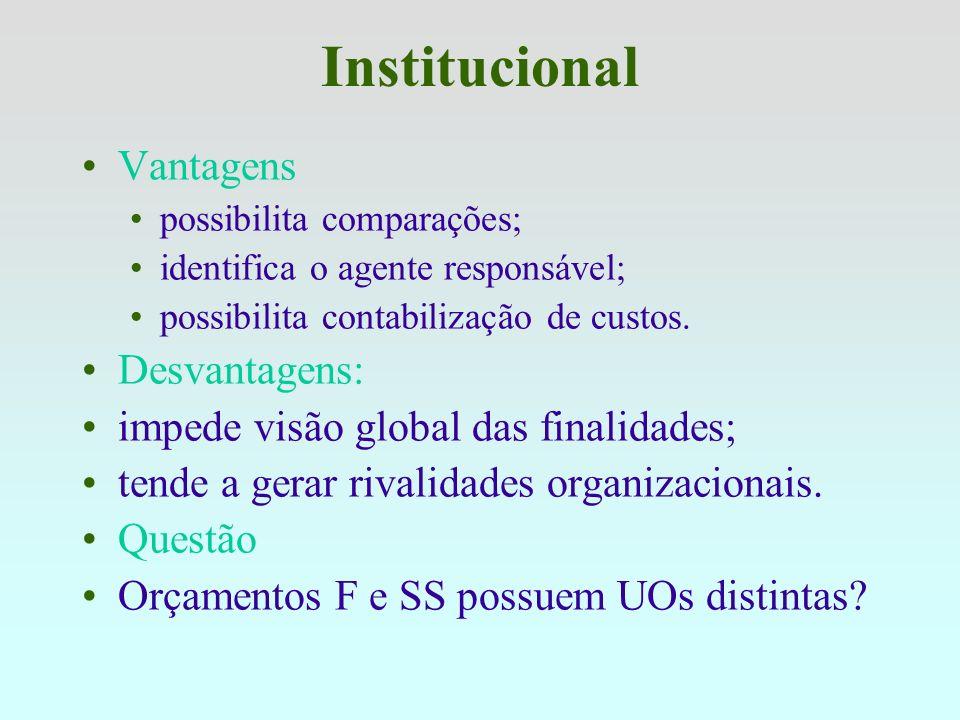 Institucional Vantagens Desvantagens: