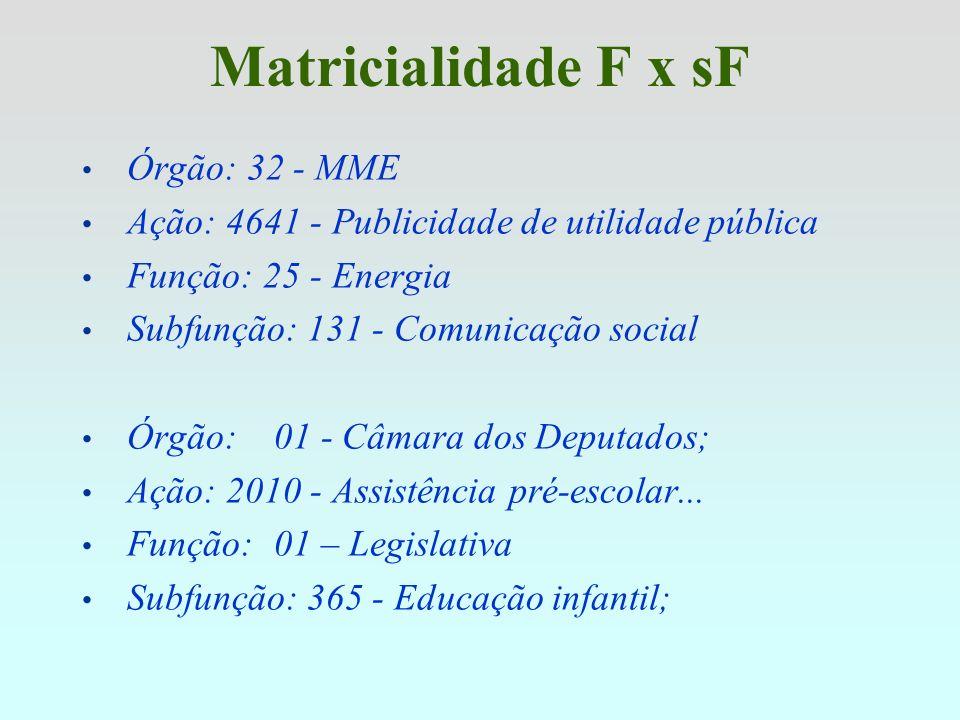 Matricialidade F x sF Órgão: 32 - MME