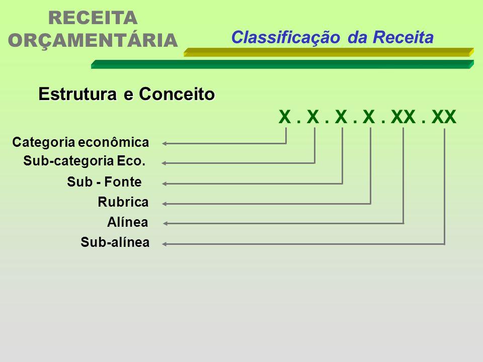 RECEITA ORÇAMENTÁRIA X . X . X . X . XX . XX Estrutura e Conceito