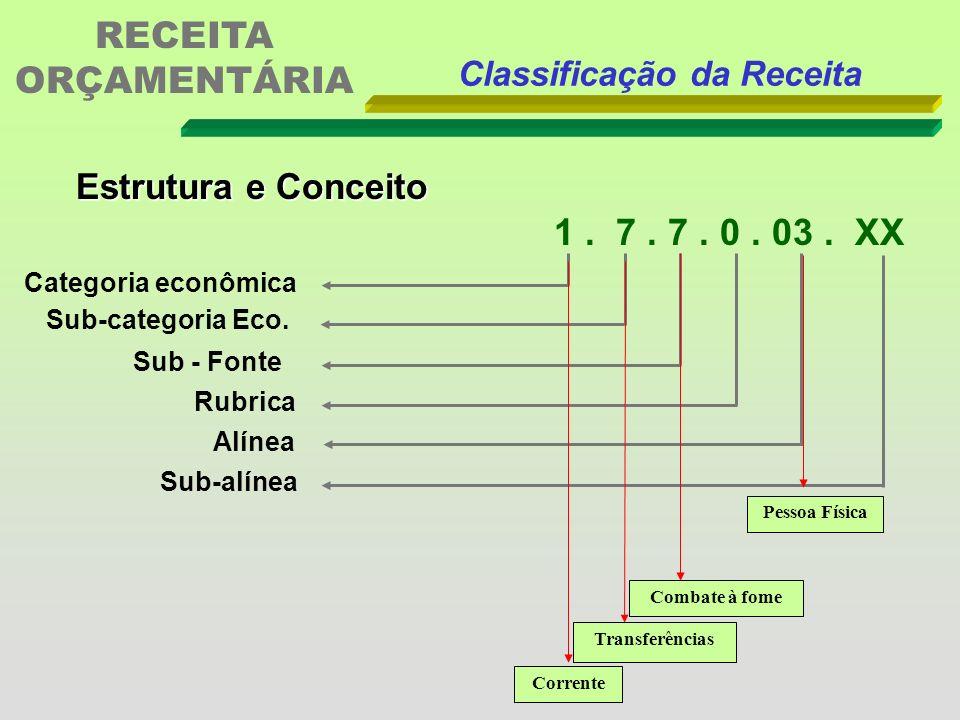 RECEITA ORÇAMENTÁRIA 1 . 7 . 7 . 0 . 03 . XX Estrutura e Conceito