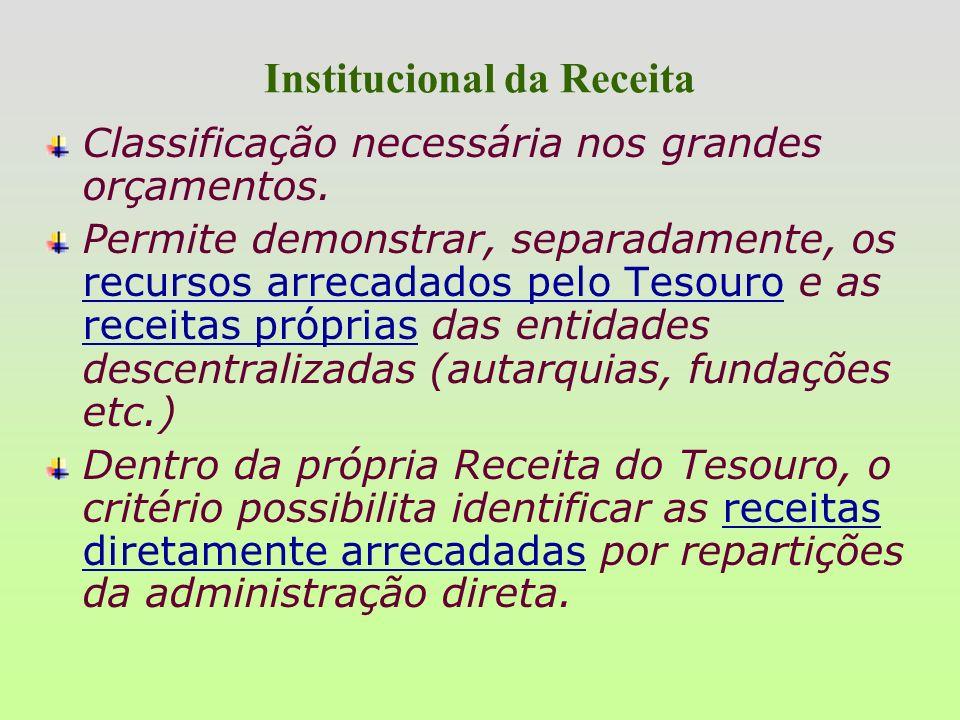 Institucional da Receita