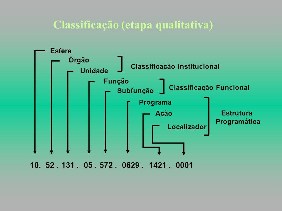 Classificação (etapa qualitativa)
