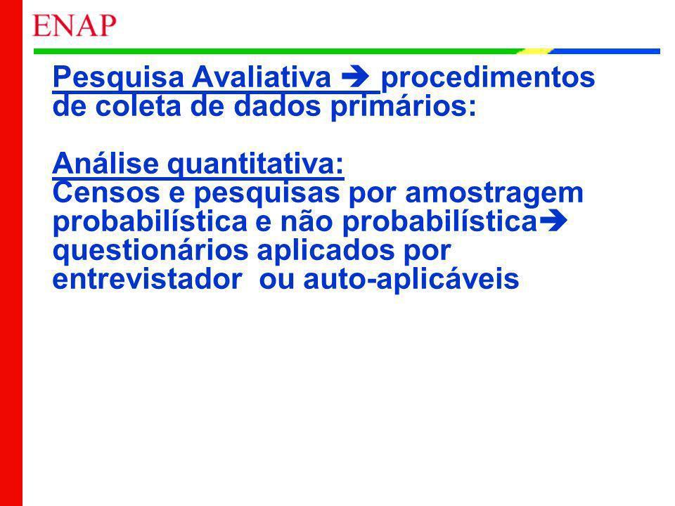 Pesquisa Avaliativa  procedimentos de coleta de dados primários: Análise quantitativa: Censos e pesquisas por amostragem probabilística e não probabilística questionários aplicados por entrevistador ou auto-aplicáveis