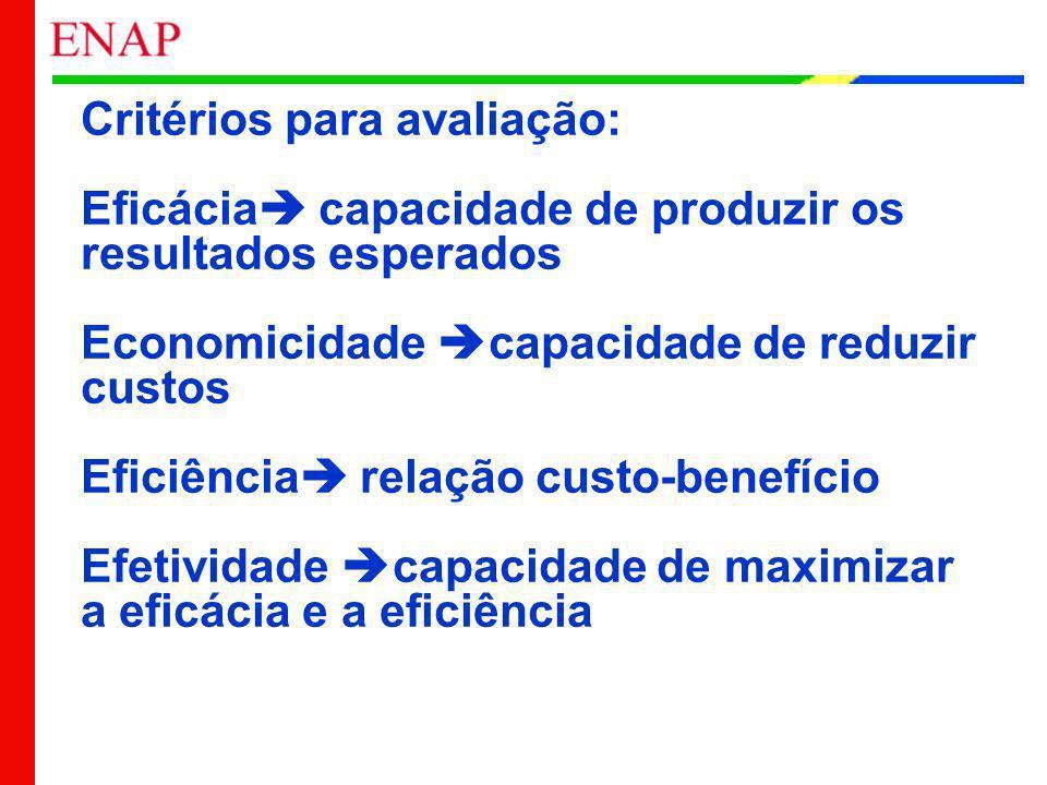 Critérios para avaliação: Eficácia capacidade de produzir os resultados esperados Economicidade capacidade de reduzir custos Eficiência relação custo-benefício Efetividade capacidade de maximizar a eficácia e a eficiência