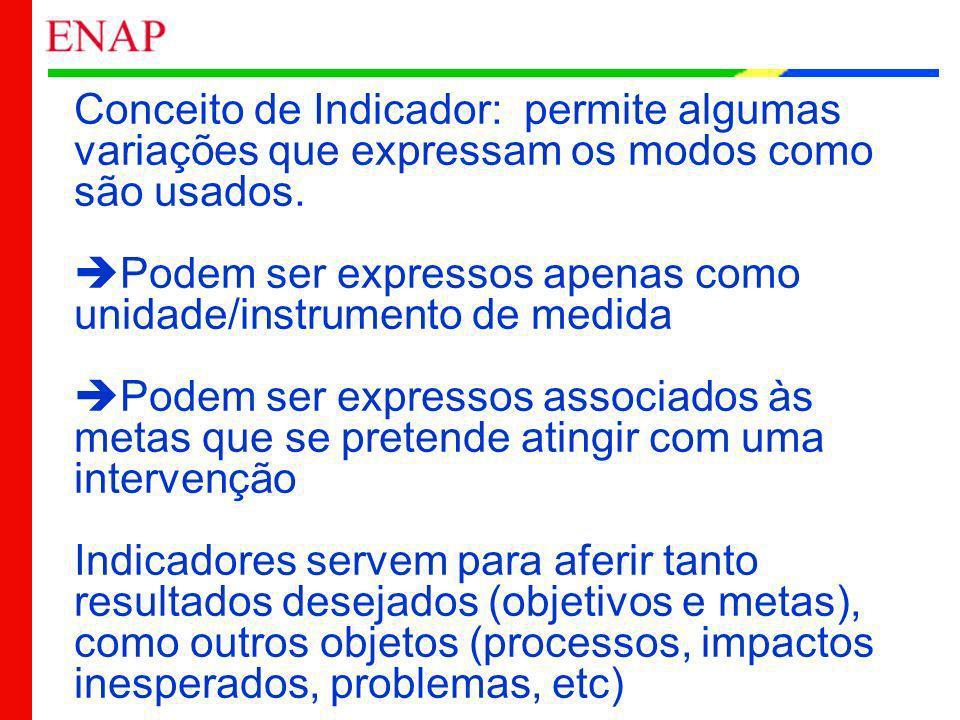 Conceito de Indicador: permite algumas variações que expressam os modos como são usados.