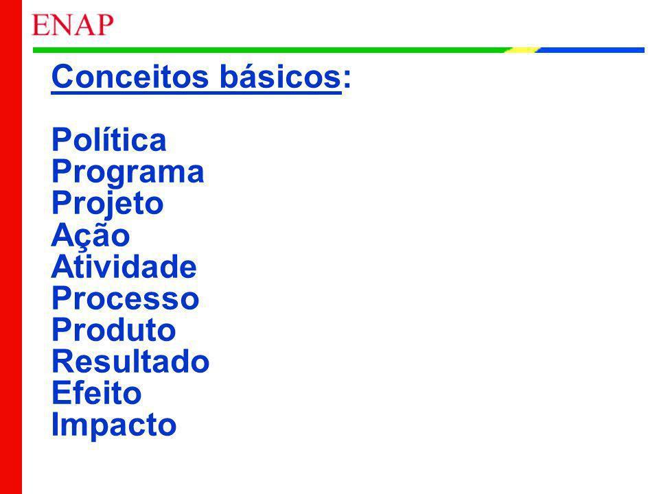 Conceitos básicos: Política Programa Projeto Ação Atividade Processo Produto Resultado Efeito Impacto