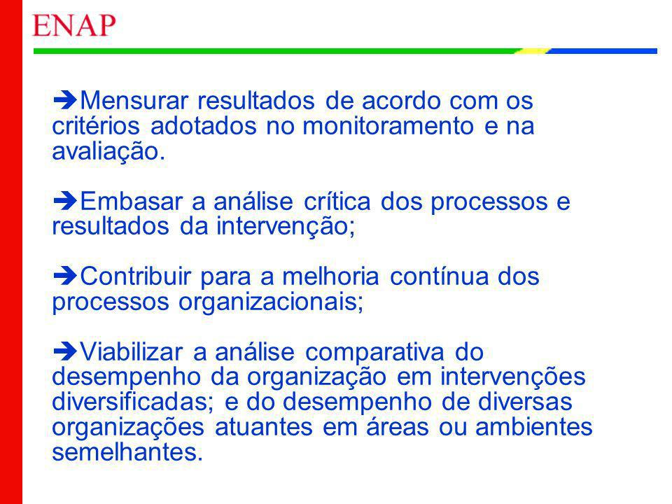Mensurar resultados de acordo com os critérios adotados no monitoramento e na avaliação.