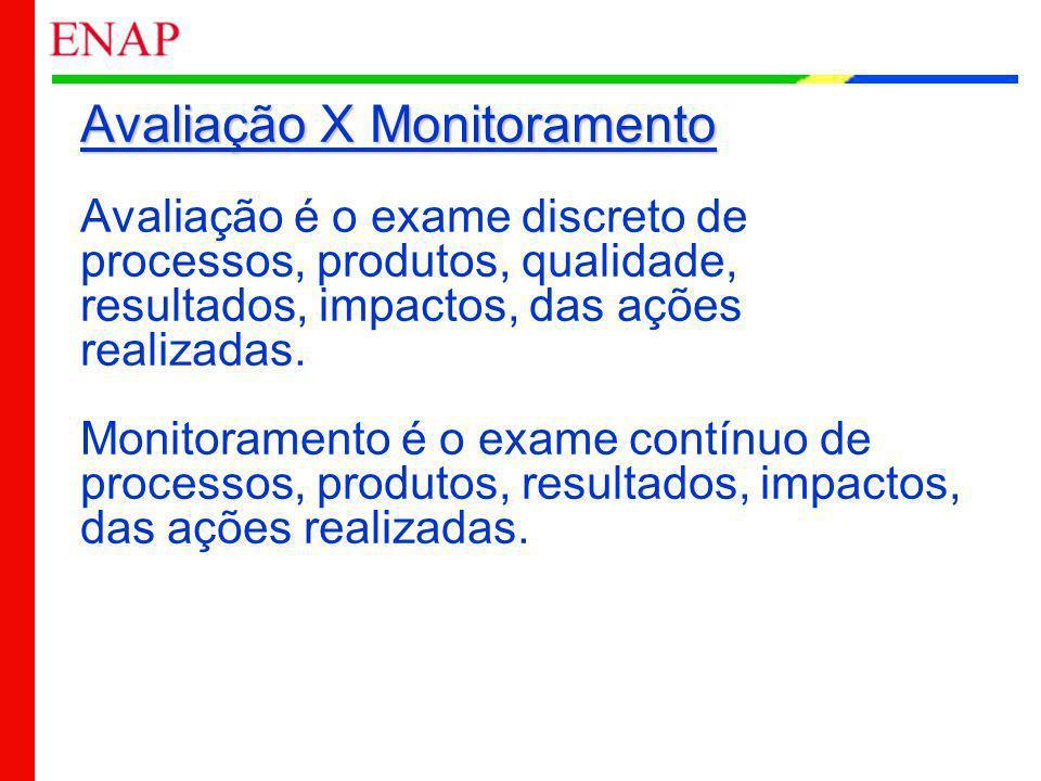 Avaliação X Monitoramento Avaliação é o exame discreto de processos, produtos, qualidade, resultados, impactos, das ações realizadas.