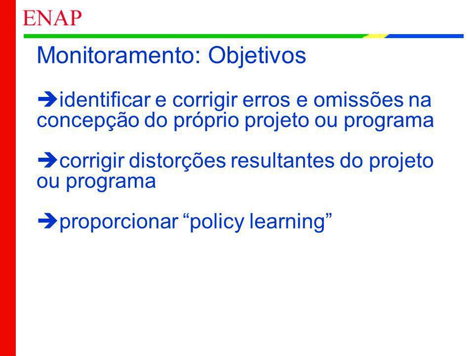 Monitoramento: Objetivos identificar e corrigir erros e omissões na concepção do próprio projeto ou programa corrigir distorções resultantes do projeto ou programa proporcionar policy learning