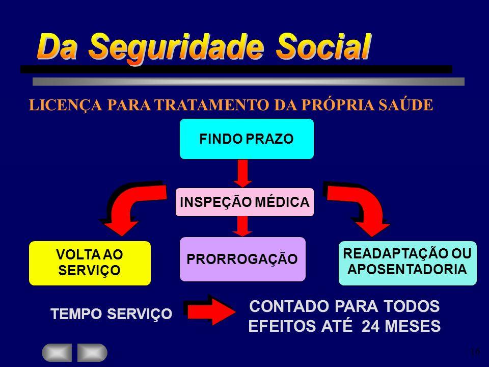 Da Seguridade Social LICENÇA PARA TRATAMENTO DA PRÓPRIA SAÚDE