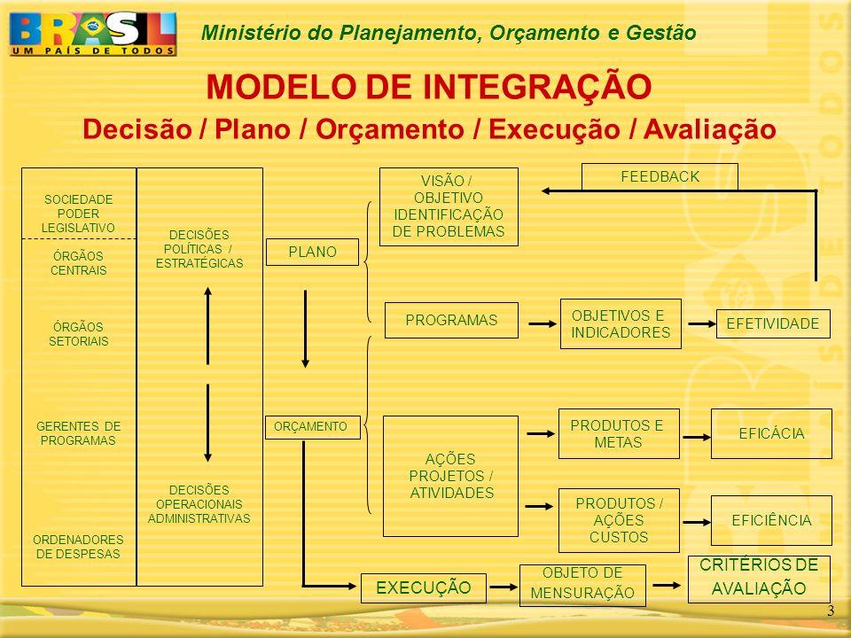 MODELO DE INTEGRAÇÃO Decisão / Plano / Orçamento / Execução / Avaliação
