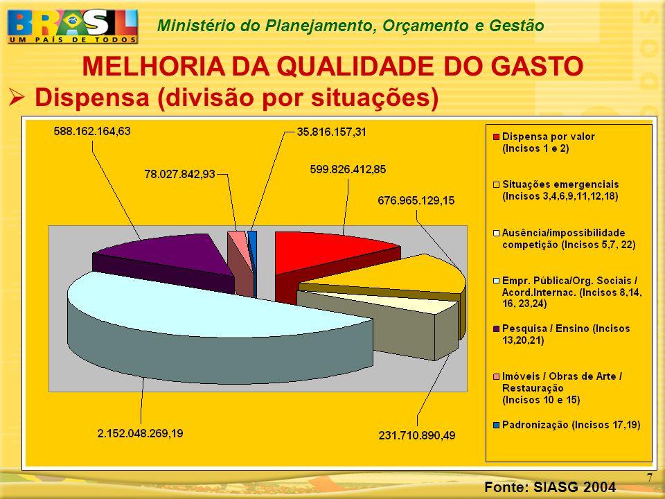 MELHORIA DA QUALIDADE DO GASTO