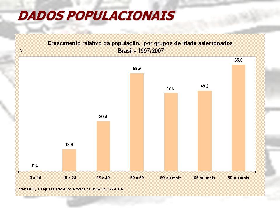 DADOS POPULACIONAIS