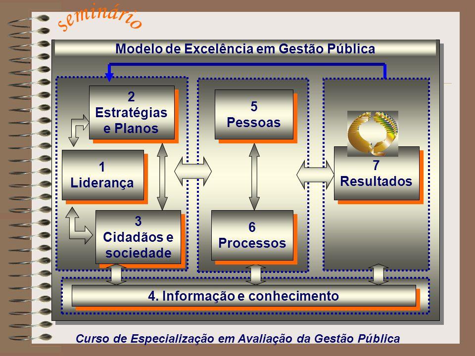 4. Informação e conhecimento Modelo de Excelência em Gestão Pública