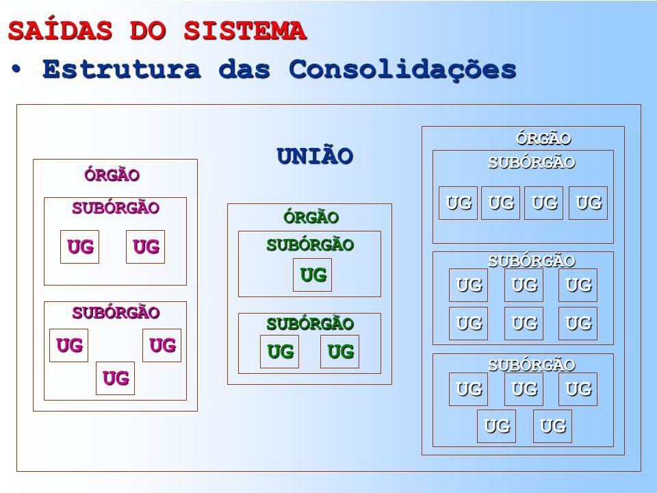 Estrutura das Consolidações