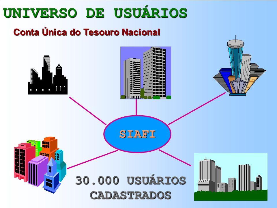 UNIVERSO DE USUÁRIOS SIAFI 30.000 USUÁRIOS CADASTRADOS