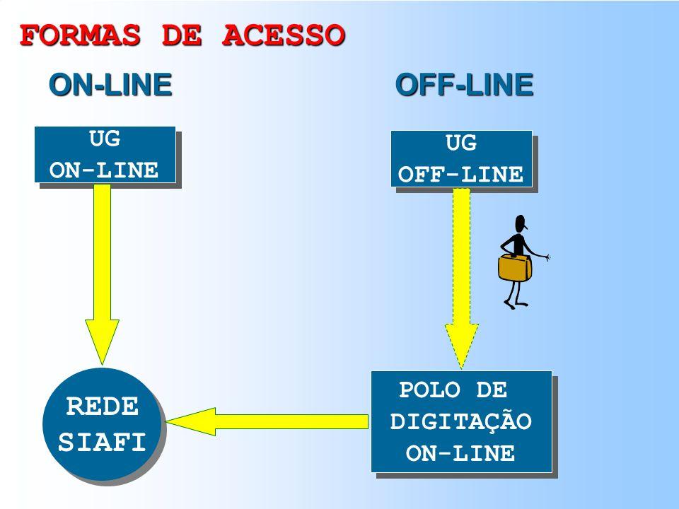 FORMAS DE ACESSO ON-LINE OFF-LINE REDE SIAFI UG UG ON-LINE OFF-LINE