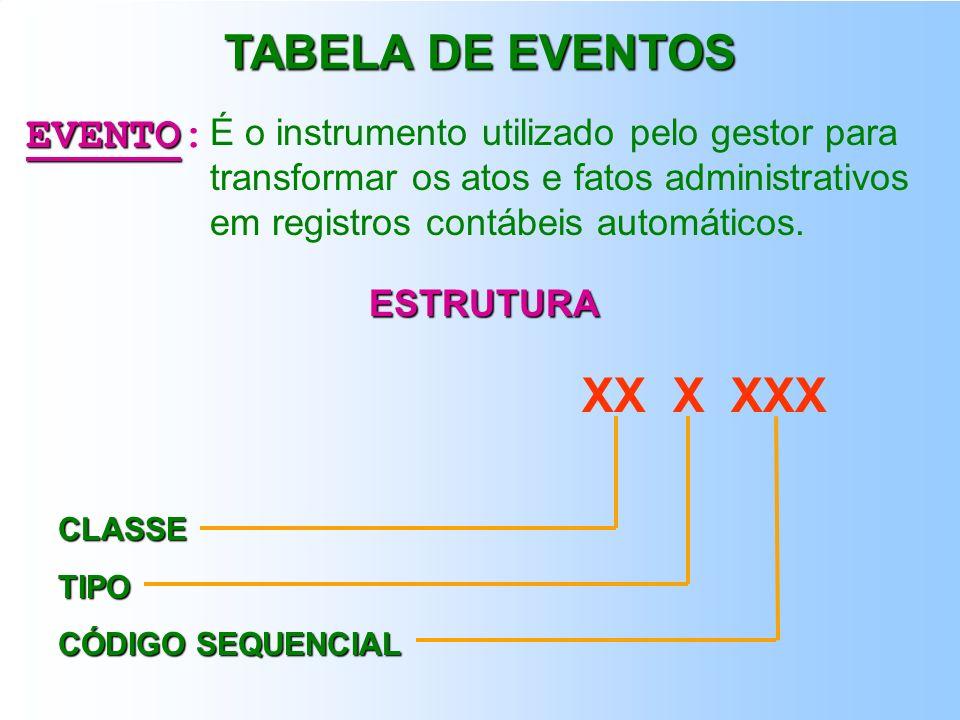 TABELA DE EVENTOS XX X XXX