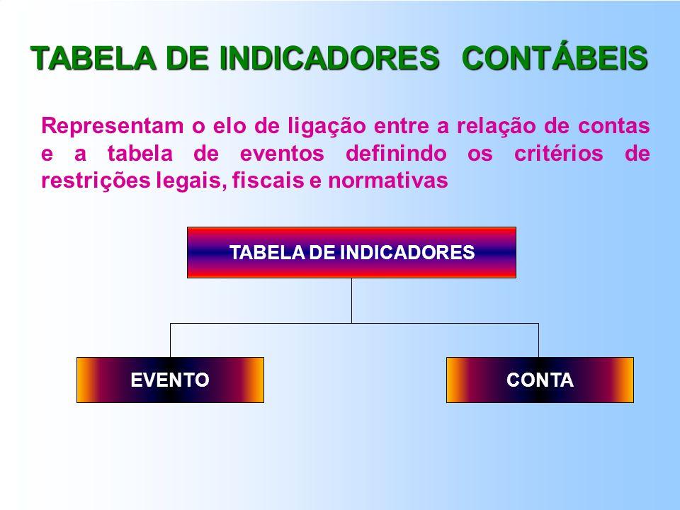 TABELA DE INDICADORES CONTÁBEIS