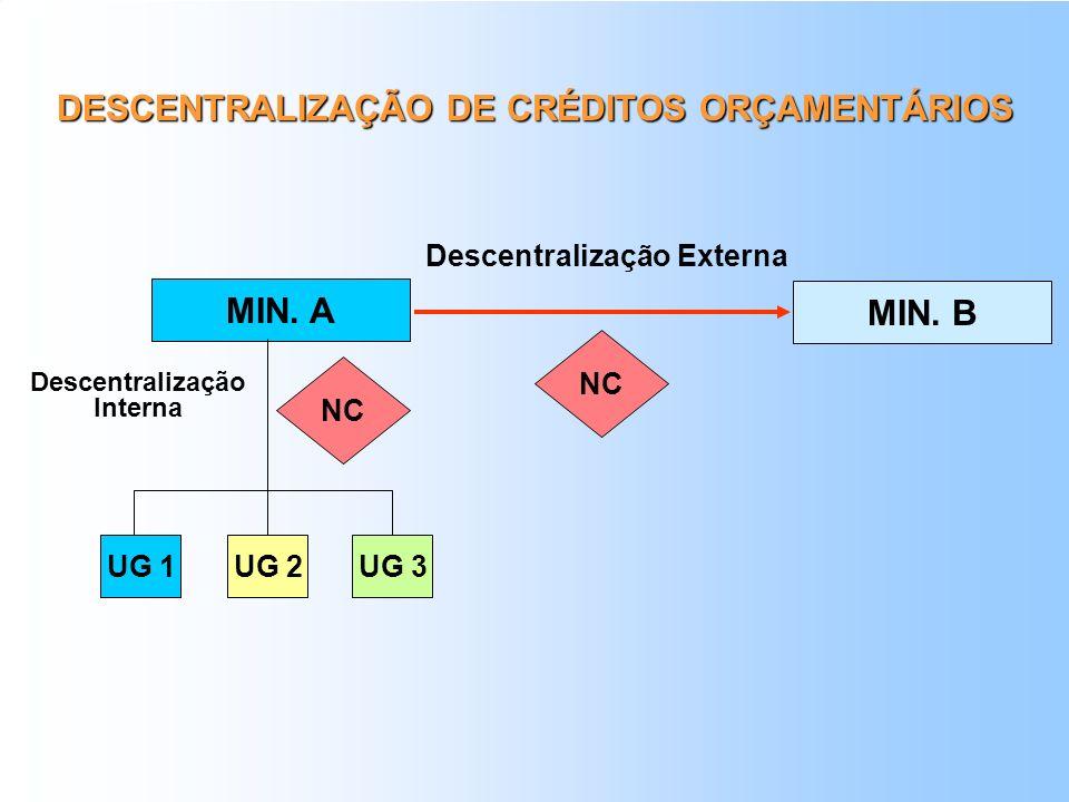 DESCENTRALIZAÇÃO DE CRÉDITOS ORÇAMENTÁRIOS Descentralização Interna