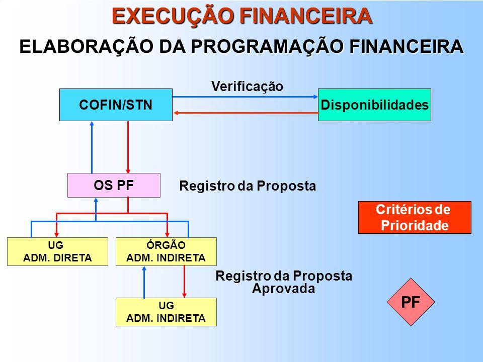 ELABORAÇÃO DA PROGRAMAÇÃO FINANCEIRA Registro da Proposta Aprovada