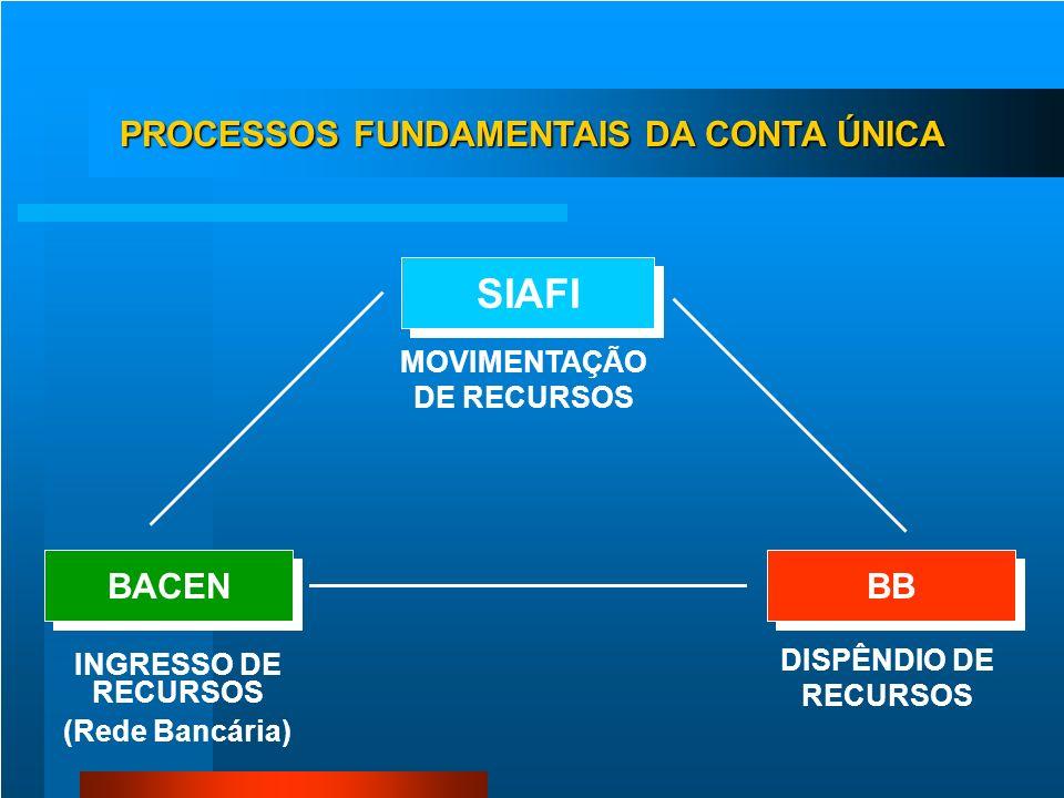 PROCESSOS FUNDAMENTAIS DA CONTA ÚNICA MOVIMENTAÇÃO DE RECURSOS