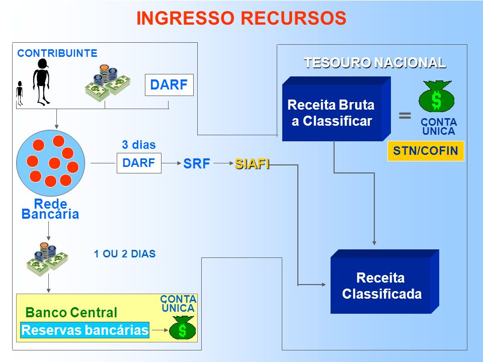 = INGRESSO RECURSOS TESOURO NACIONAL DARF Receita Bruta a Classificar
