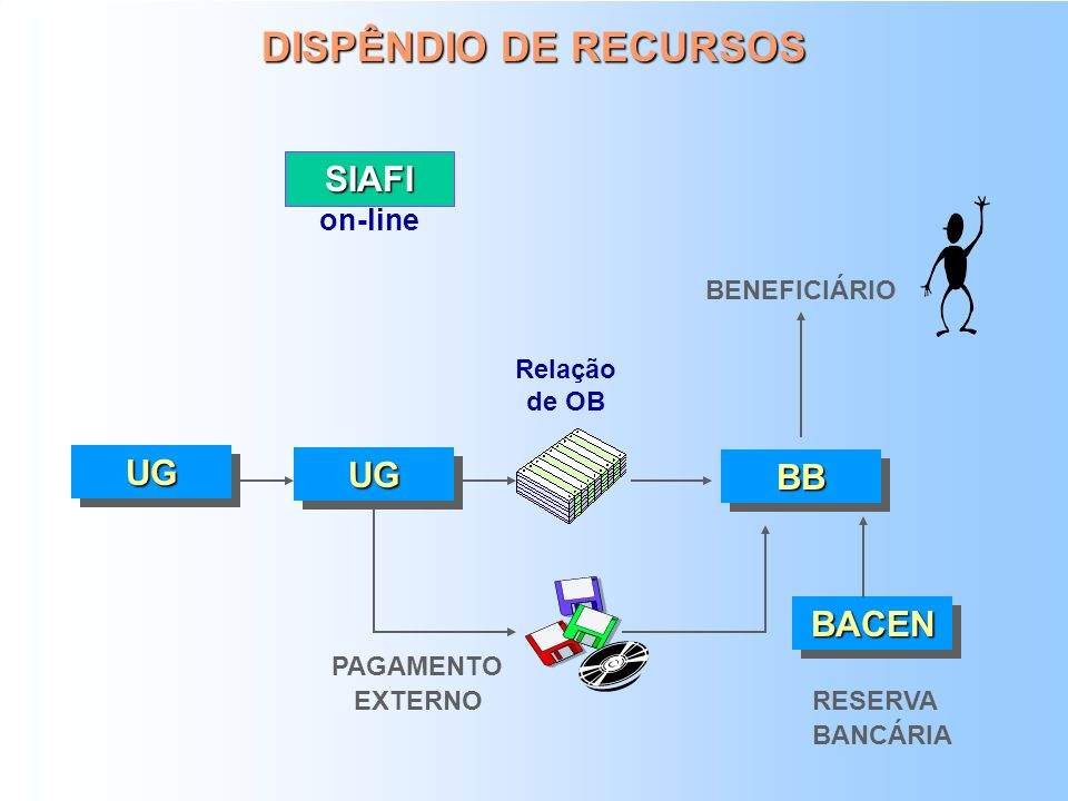 DISPÊNDIO DE RECURSOS SIAFI UG UG BB BACEN on-line BENEFICIÁRIO
